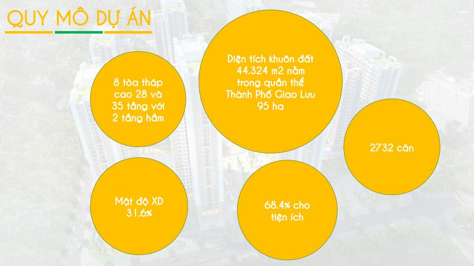 Quy mô chung cư An Bình city