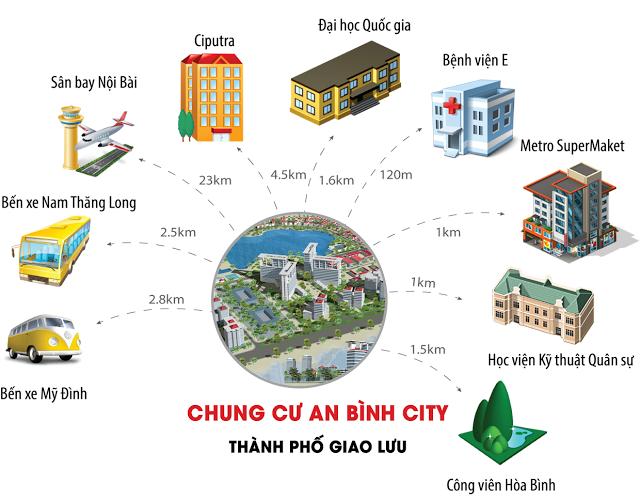 Tiện ích liền kết vùng vị trí chung cư An Bình City